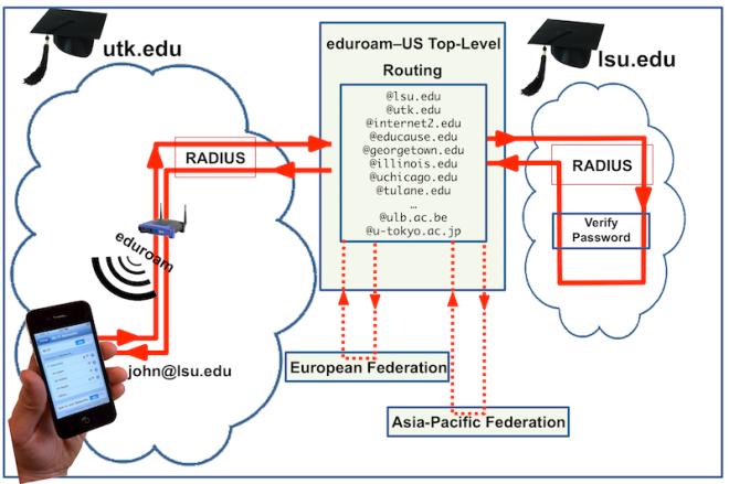 eduroam RADIUS routing example