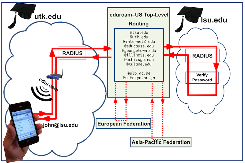 eduroam RADIUS routing example
