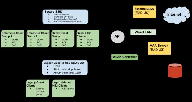 A Hotspot 2.0-enabled enterprise WLAN